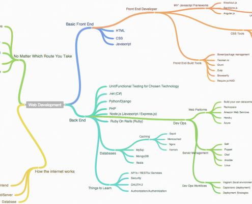 یک برنامه نویس وب چه دانش هایی نیاز دارد؟