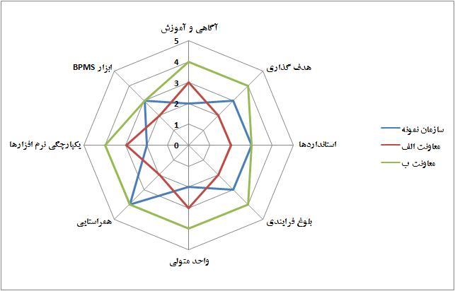 آنالیز دادههای مربوط به ارزیابی آمادگی سازمان