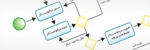 اهمیت مدلسازی فرآیندها