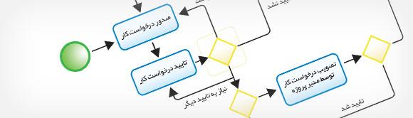 اهمیت مدلسازی فرایندها