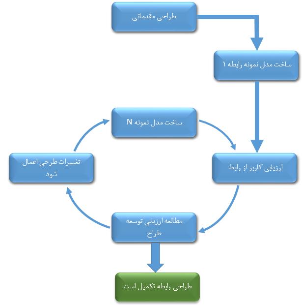 چرخه ارزیابی طراحی رابط در رویکرد تکنولوژیک فراگستر