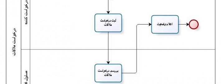 process3-large