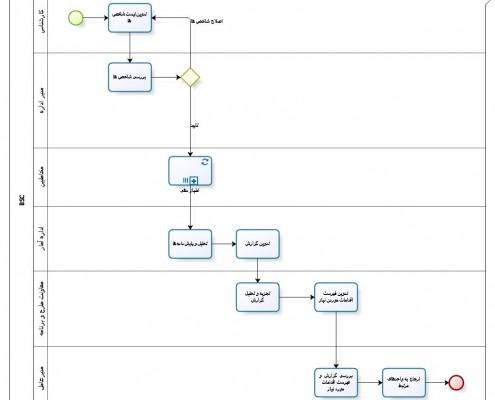 آموزش مدلسازی فرایند