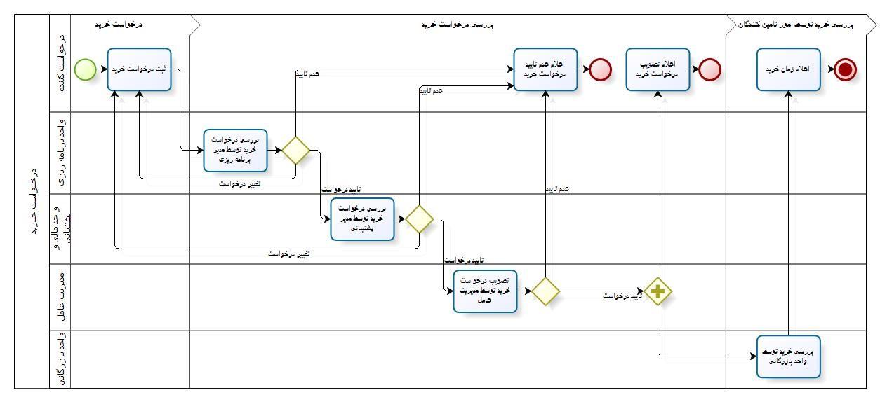 فرایند درخواست خرید کالا