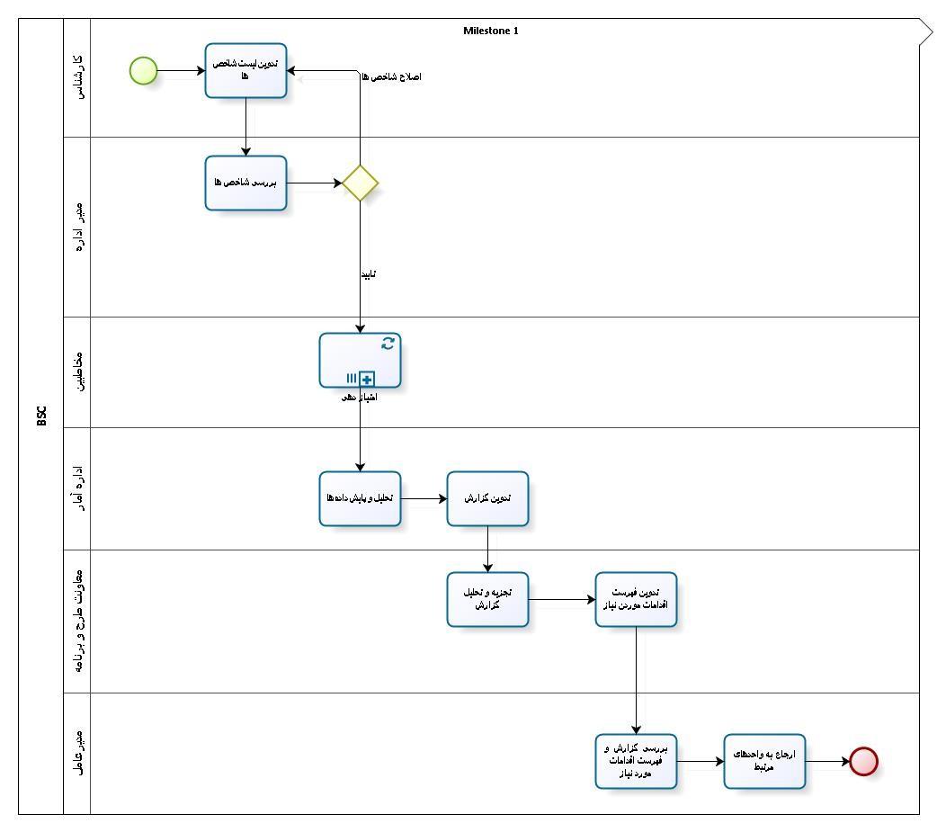 فرایند امتیازدهی محیط کار