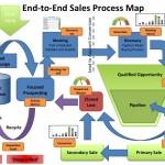 طراحی فرآیند های پیوسته (End to end process design)