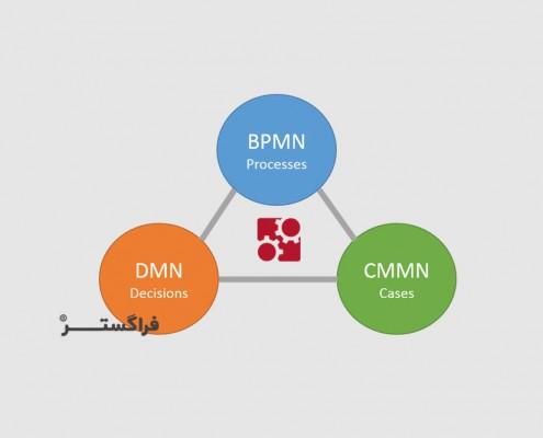 چرا BPMN کافی نیست؟