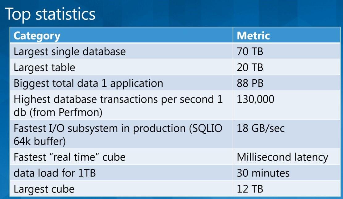 قدرت نمایی SQL Server