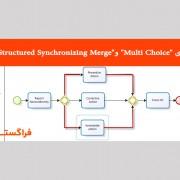 "معرفی الگوهای ""Multi Choice"" و ""Structured Synchronizing Merge"""