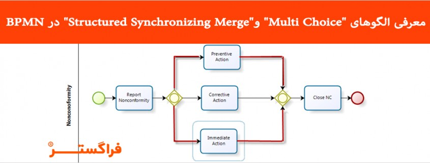 "معرفی الگوهای ""Multi Choice"" و ""Structured Synchronizing Merge"""