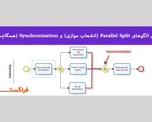 معرفی الگوهای Parallel Split (انشعاب موازی) و Synchronization (همگامسازی)