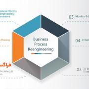 سیستمهای برنامهریزی منابع سازمان و مهندسی مجدد