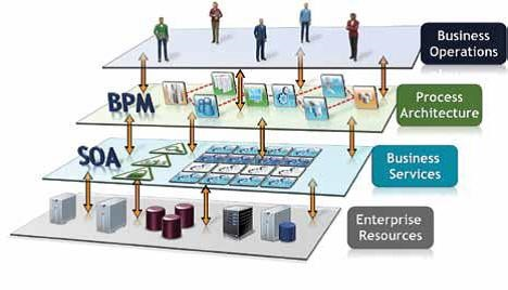 تفاوت راهکار BPMS با نرمافزارهای MIS چیست؟