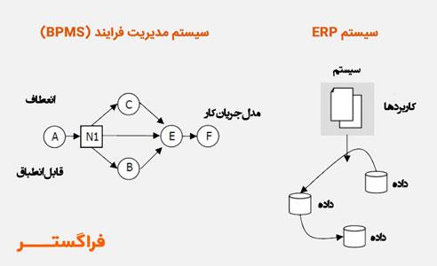 تفاوتهای BPMS و ERP