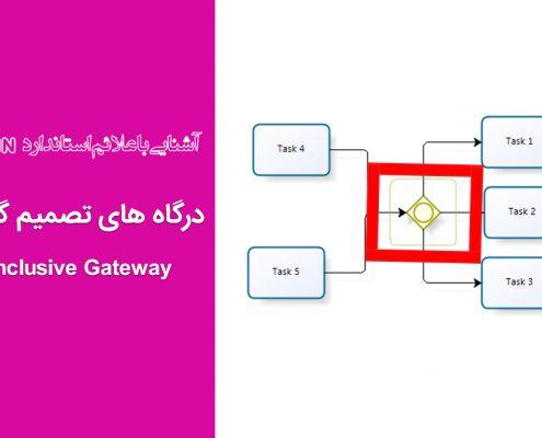 درگاه های تصمیم گیری - Inclusive Gateway