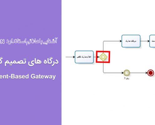 درگاه های تصمیم گیری - Event-Based Gateway