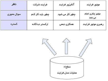نقش ها و محدوده آنها در سطح 2