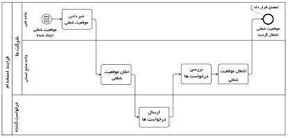 فرایند استخدام در سطح ۱