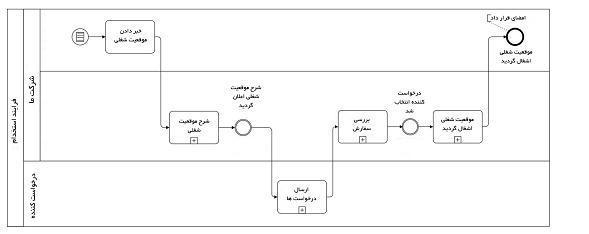 تعریف مراحل مهم برای فرایند استخدام