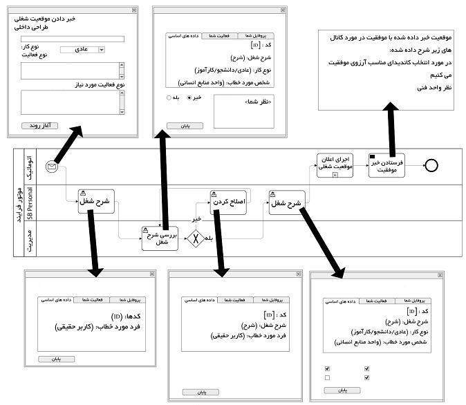 طرح الگوها و ایمیل برای آگهی موقعیت شغلی