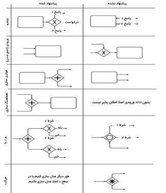 توصیه جهت استفاده از دروازه ها در سطح ۱