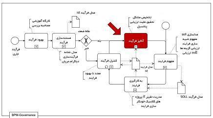 آنالیز فرایند در چرخه جریان BPMکاموندا