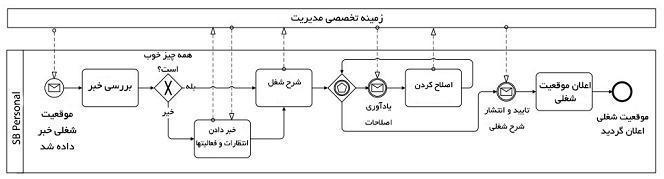 مدل فرآیند مربوطه را در این شکل مشاهده میکنید