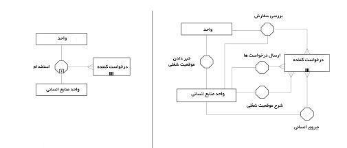 فرایند استخدام در دو سطح