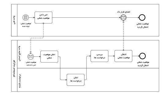 قرارگیری مسیر «واحد فنی» در یک مجموعه جداگانه
