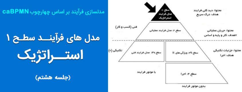 مدل های فرآیند استراتژیک (جلسه ۸)