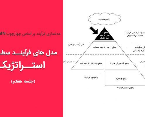 مدل های فرآیند استراتژیک (جلسه ۷)