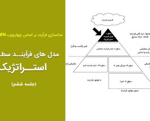 مدل های فرآیند استراتژیک (جلسه ۶)