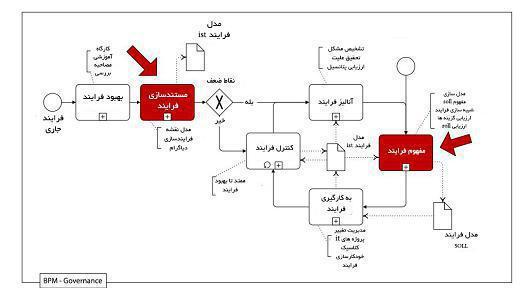 مدلهای سطح ۱ استراتژیک