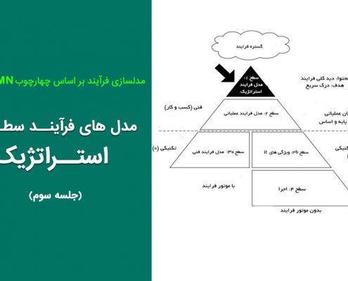 مدل های فرآیند استراتژیک (جلسه ۳)