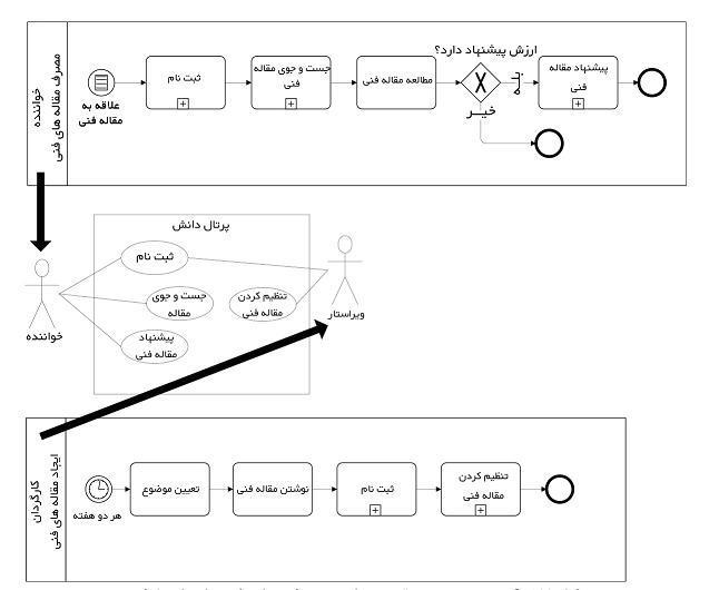 منتج شدن موقعیت های مورد استفاده از مدلهای فرایند