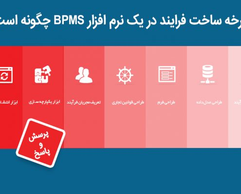 چرخه ساخت فرایند در یک نرم افزار BPMS