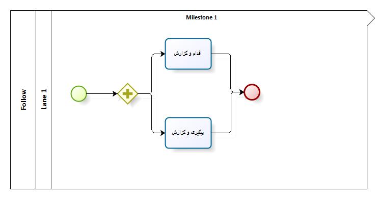 زیرفرایند مربوط به مدیریت و ثبت جلسات