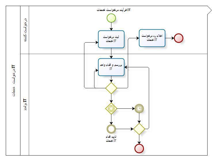 مدل فرآیند درخواست خدمات IT