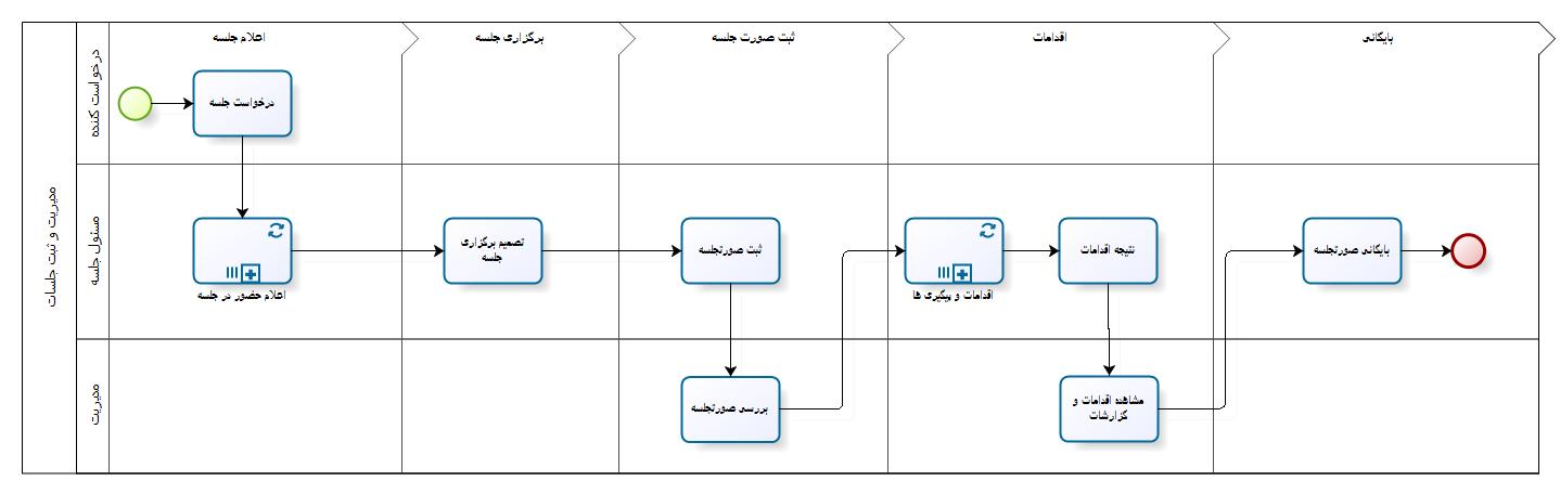 مدل فرایند مدیریت و ثبت جلسات