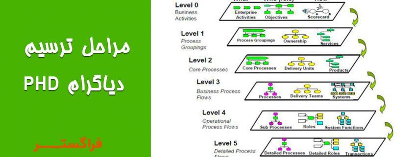 phd-diagram