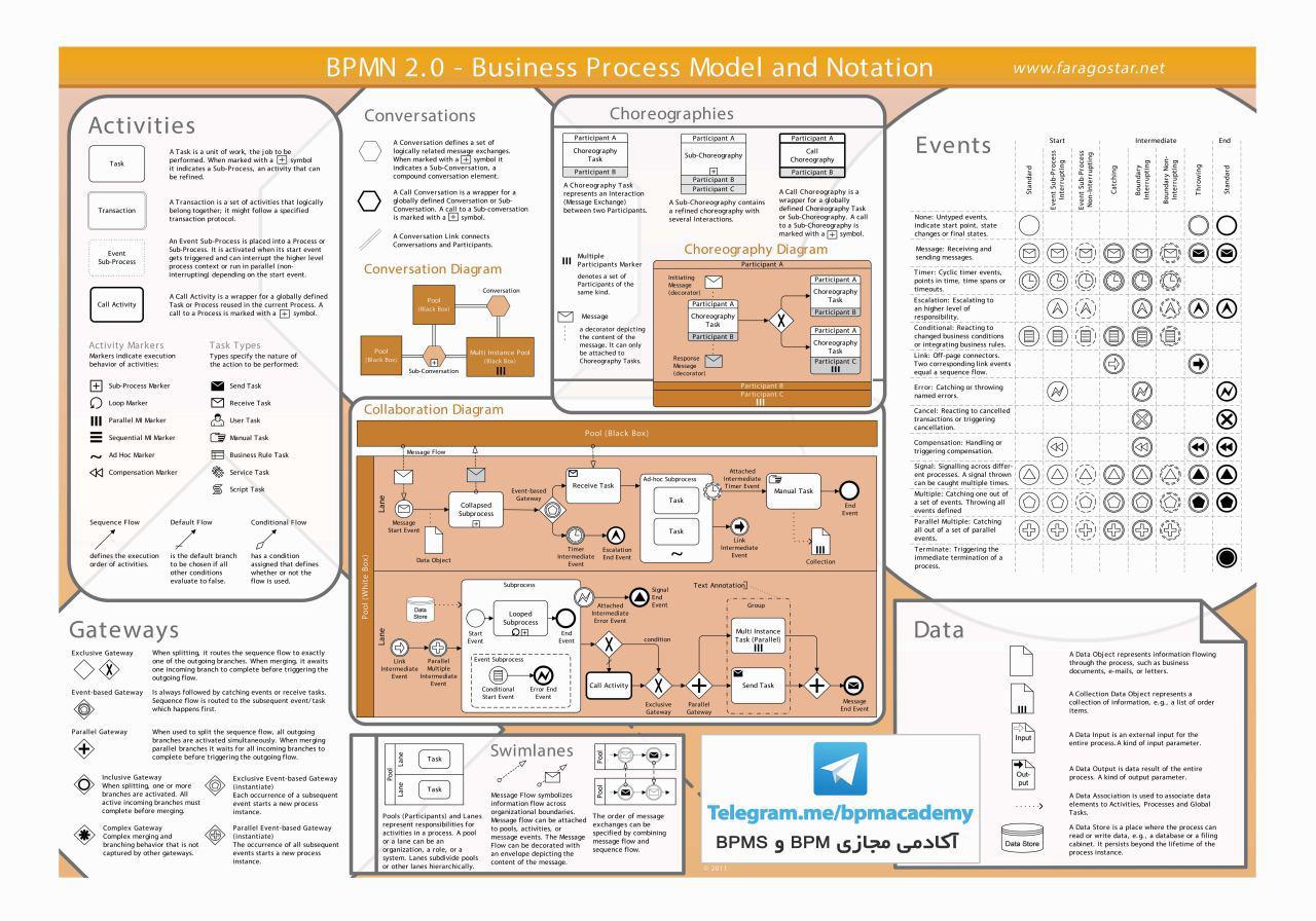 زبان مدلسازي BPMN2.0