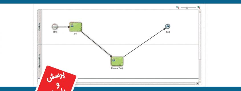 مفهوم token در مدلسازی BPMN چیست؟