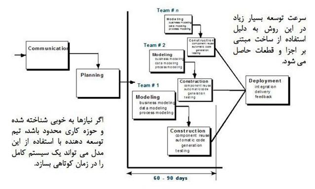مدیریت فرآیند بر مبنای مدل فرآیندی RAD