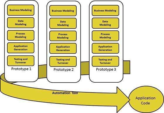 مدیریت فرآیند (BPMS) مبتنی بر اصول مهندسی نرم افزار بر مبنای مدل فرآیندی RAD بنا شده است.