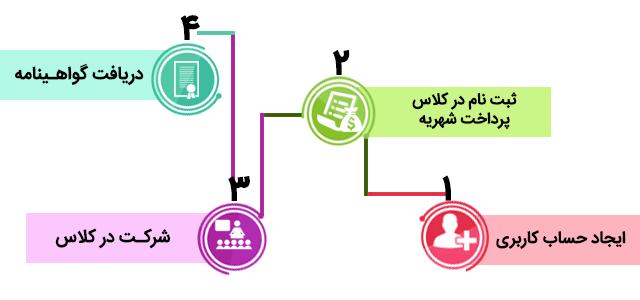 مراحل ثبت نام در دوره آموزشی