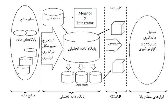 مراحل هوش تجاری