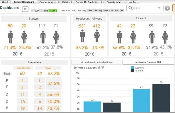 داشبورد نرم افزار هوش تجاری