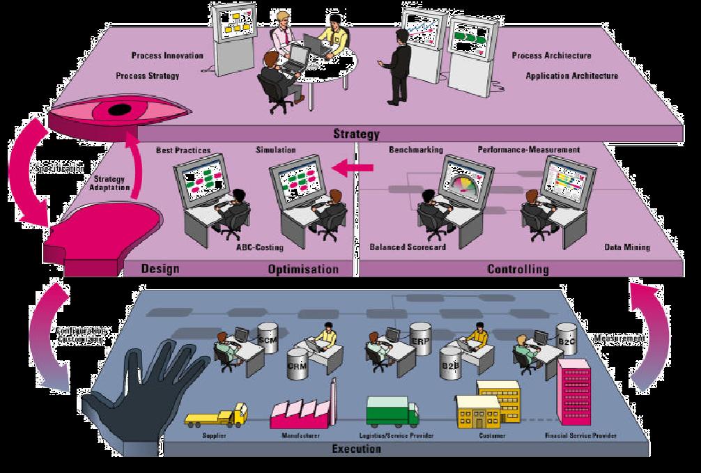 اهمیت هوش تجاری در سازمان
