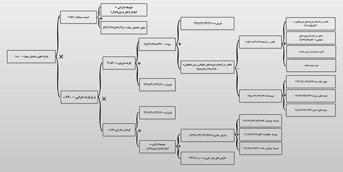 نرم افزار مدیریت سازمان