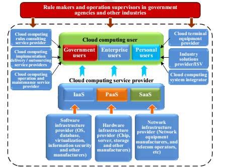 رایانش ابری در دولت الکترونیک